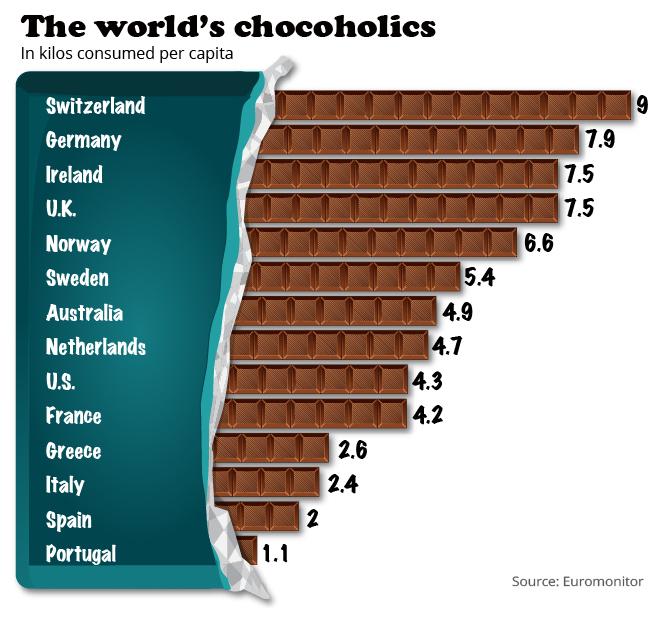 世界国別のチョコレート消費量