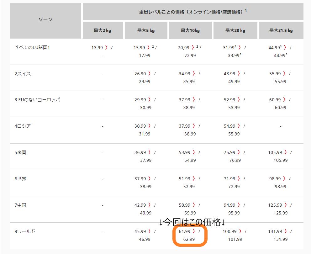 今回の日本への配送料